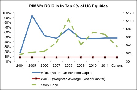 RIMM's Stock Offers A Free Option On a Comeback