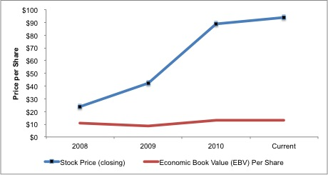 Short VMware (VMW) As Hedge for Euro Recession