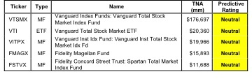 Best and Worst Funds: All Cap Blend Style