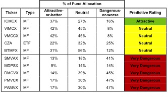 Best and Worst Funds: Mid-cap Blend Style