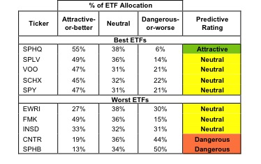 Best & Worst ETFs and Mutual Funds: Large-cap Blend
