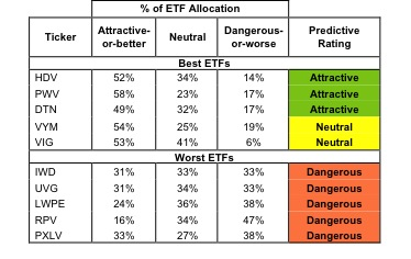 Best & Worst ETFs and Mutual Funds: Large-cap Value