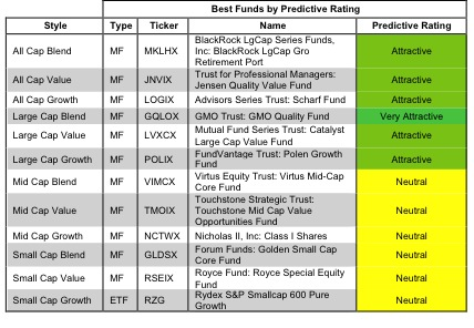 Best & Worst Style ETFs & Mutual Funds