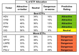 Best & Worst ETFs and Mutual Funds: Large-cap Value Style