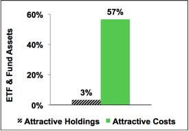 Cheap Funds Dupe Investors – 1Q13