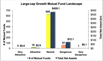 Best & Worst ETFs and Mutual Funds: Large-cap Growth Style