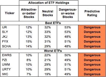 Best & Worst ETFs and Mutual Funds: Small-cap Blend Style