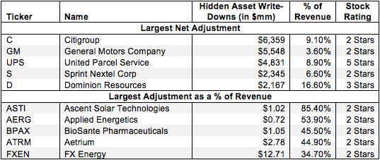 Asset Write-Downs Hidden In Operating Earnings – NOPAT Adjustment