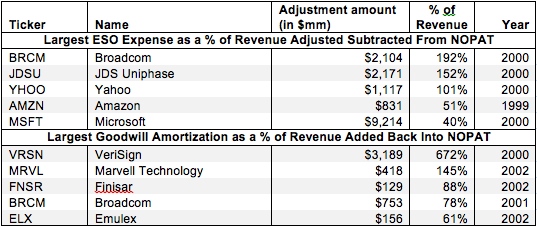 Employee Stock Option Costs and Goodwill Amortization – NOPAT Adjustment