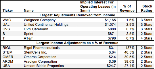 Implied Interest For Operating Leases – NOPAT Adjustment