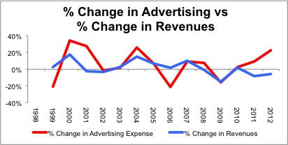 ELY_Advertising