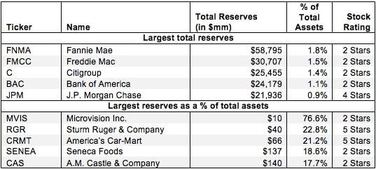 Off-Balance Sheet Reserves – Invested Capital Adjustment