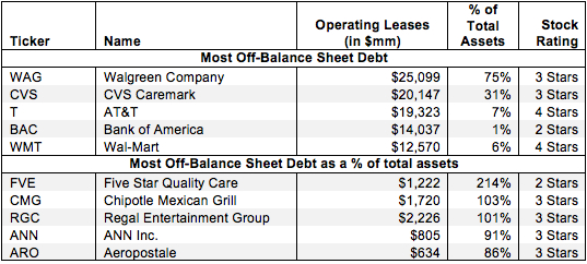 Off-Balance Sheet Debt – Invested Capital Adjustment