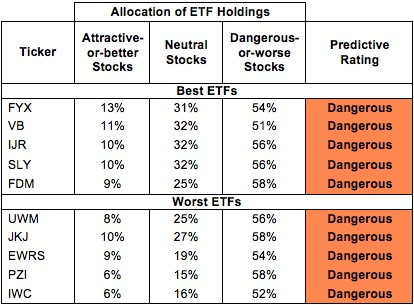 Best & Worst ETFs & Mutual Funds: Small Cap Blend Style