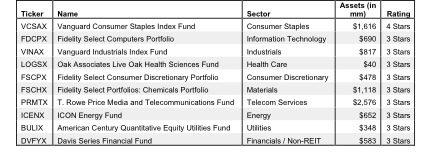 How to Find the Best Sector Mutual Funds