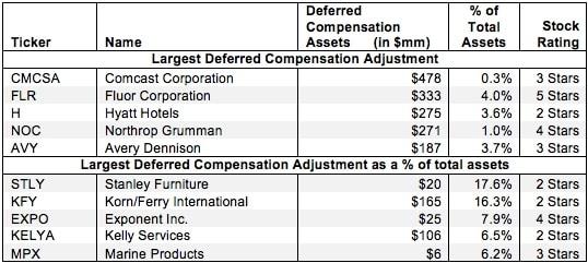 Deferred Compensation Assets – Invested Capital Adjustment
