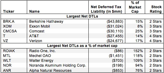 Net Deferred Tax Assets and Liabilities – Valuation Adjustment