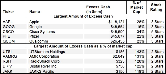 Excess Cash – Valuation Adjustment