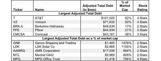 Adjusted Total Debt – Valuation Adjustment