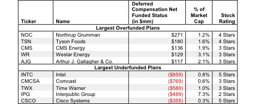 Deferred Compensation Assets and Liabilities – Valuation Adjustment