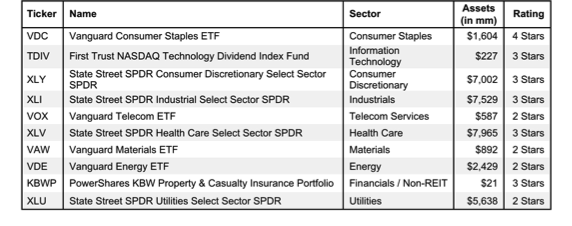 FindTheBestSectorETFs_4Q13_table1