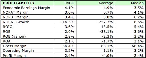 Danger Zone 10/21/13: Tangoe (TNGO)