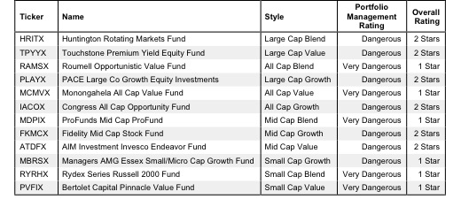How To Avoid the Worst Style Mutual Funds
