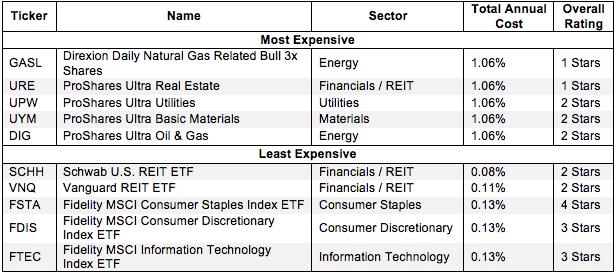 How To Avoid the Worst Sector ETFs
