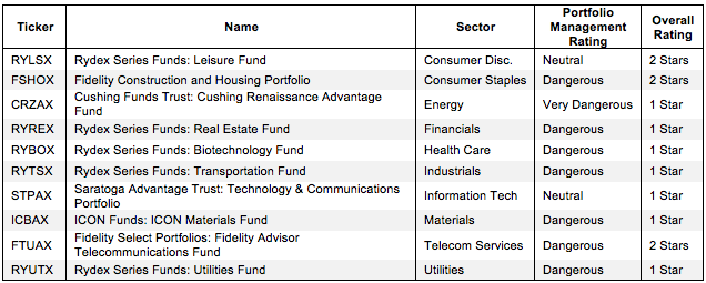 How To Avoid the Worst Sector Mutual Funds