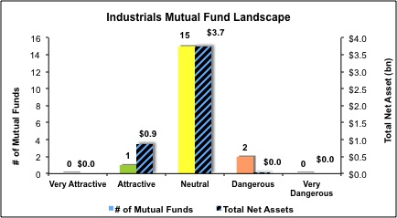 Industrials Mutual Funds