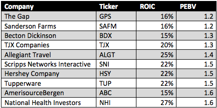 Stocks For A Crash