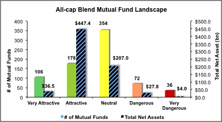 All-Cap-Blend-Mutual-Funds