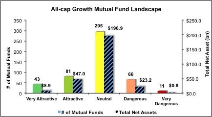 All-Cap-Growth-Mutual-Funds