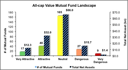 All-Cap-Value-Mutual-Funds