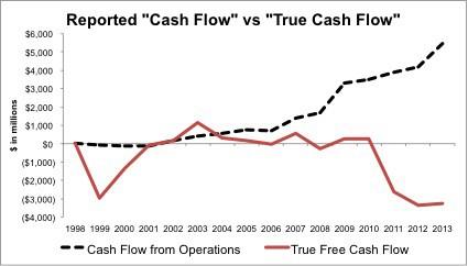 Amazon-Free-Cash-Flow