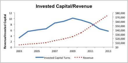 Amazon_InvestedCapital