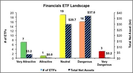 Financials-ETFs