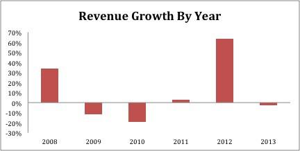 GLUU_Revenue