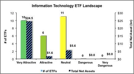 Information-Technology-ETF