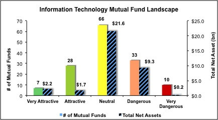 Information-Technology-Mutual-Funds