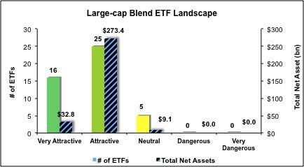 Large-Cap-Blend-ETFs