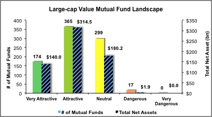 Large-Cap-Value-Mutual-Funds