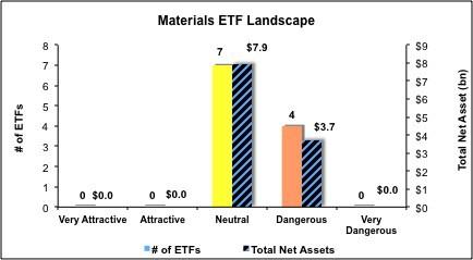 Materials-ETF
