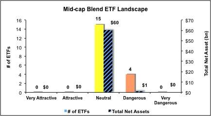 Mid-Cap-Blend-ETFs