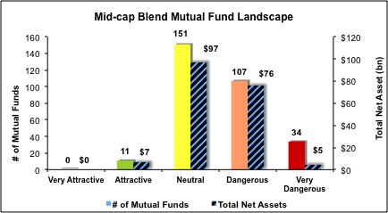 Mid-Cap-Blend-Mutual-Funds