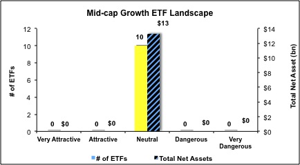 Mid-Cap-Growth-ETFs