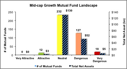 Mid-Cap-Growth-Mutual-Funds