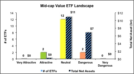 Mid-Cap-Value-ETFs