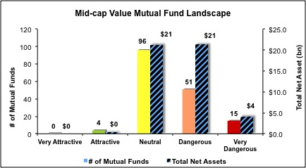Mid-Cap-Value-Mutual-Funds
