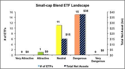 Small-Cap-Blend-ETFs
